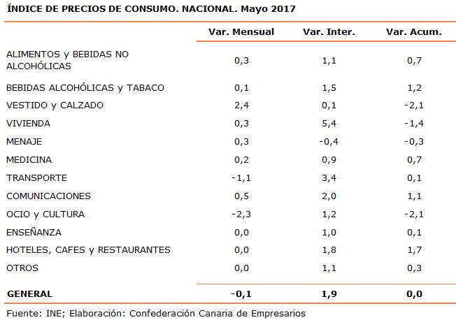 indice-de-precios-de-consumo-nacional-mayo-2017