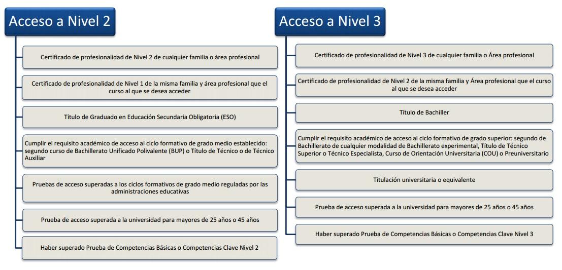 niveles-de-acceso-cp