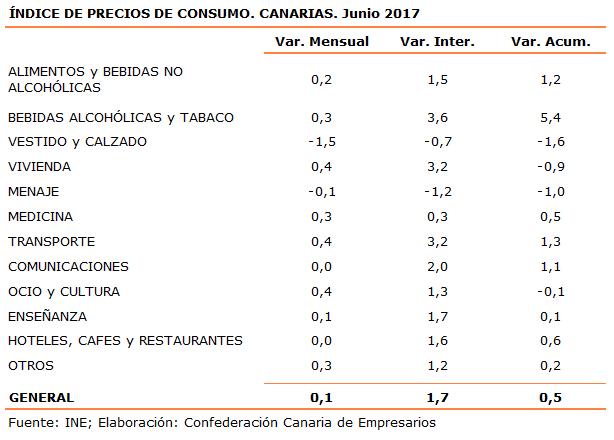 indice-de-precios-de-consumo-canarias-junio-2017
