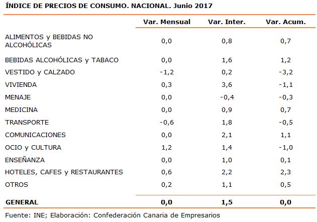 indice-de-precios-de-consumo-nacional-junio-2017