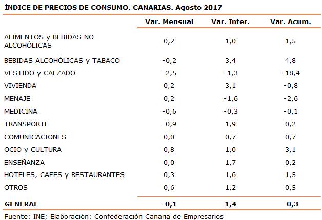 indice-de-precios-de-consumo-canarias-agosto-2017