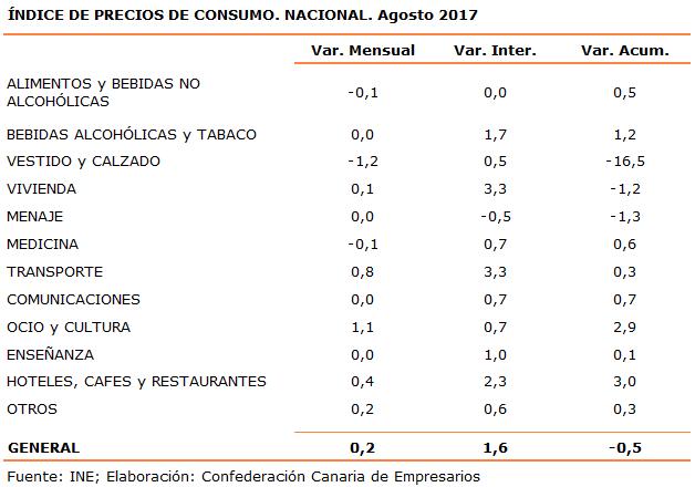 indice-de-precios-de-consumo-nacional-agosto-2017