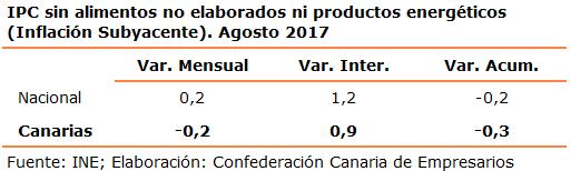 ipc-sin-alimentos-no-elaborados-ni-productos-energeticos-inflacion-subyacente-agosto-2017