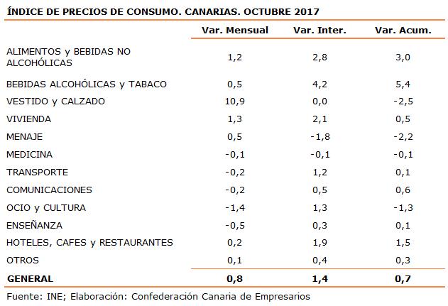 indice-de-precios-de-consumo-canarias-octubre-2017