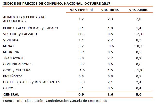 indice-de-precios-de-consumo-nacional-octubre-2017