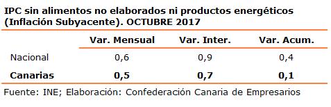 ipc-sin-alimentos-no-elaborados-ni-productos-energeticos-inflacion-subyacente-octubre-2017