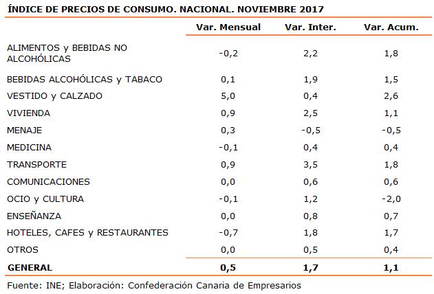 indice-de-precios-de-consumo-nacional-noviembre-2017