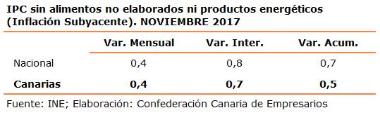 ipc-sin-alimentos-no-elaborados-ni-productos-energeticos-inflacion-subyacente-noviembre-2017
