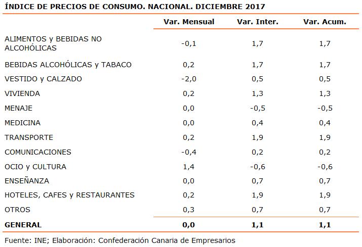 indice-de-precios-de-consumo-nacional-diciembre-2017