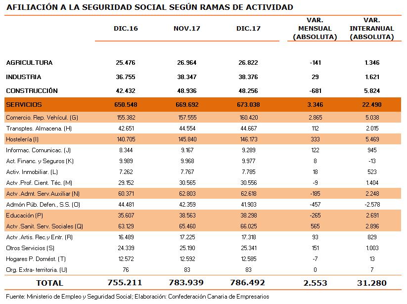 afiliacion-a-la-seguridad-social-segun-ramas-de-actividad