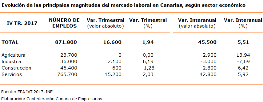 evolucion-de-las-principales-magnitudes-del-mercado-laboral-en-canarias-segun-sector-economico