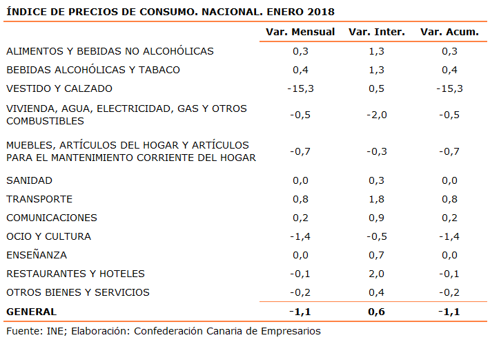 indice-de-precios-de-consumo-nacional-enero-2018
