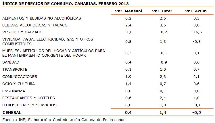 indice-de-precios-de-consumo-canarias-febrero-2018