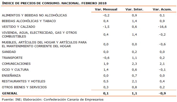 indice-de-precios-de-consumo-nacional-febrero-2018