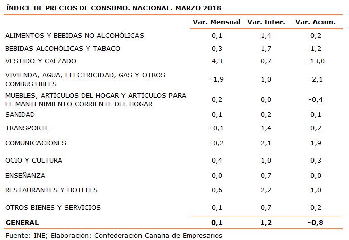 indice-de-precios-de-consumo-nacional-marzo-2018