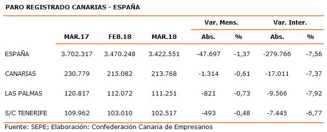 paro-registrado-canarias-espana