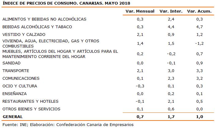 indice-de-precios-de-consumo-canarias-mayo-2018