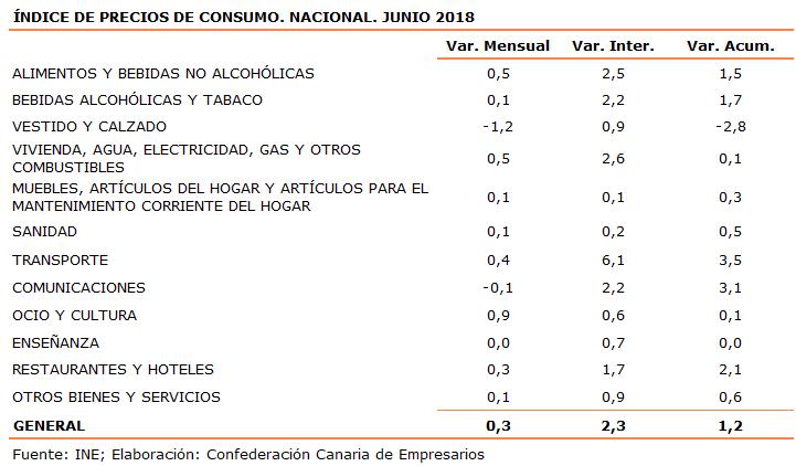 indice-de-precios-de-consumo-nacional-junio-2018