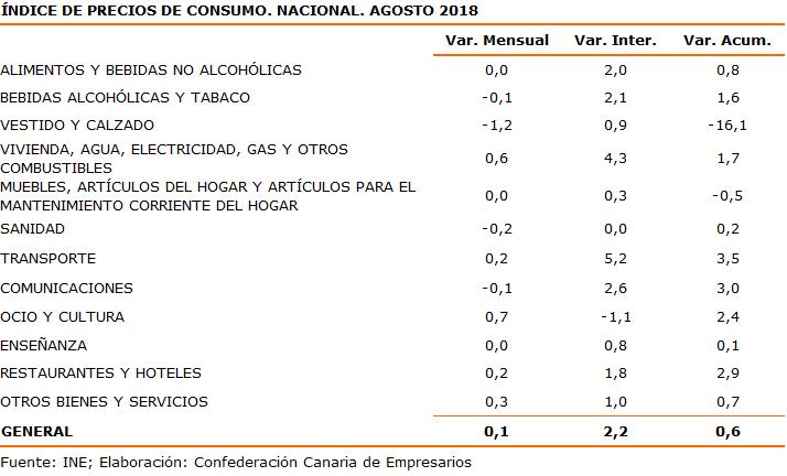indice-de-precios-de-consumo-nacional-agosto-2018