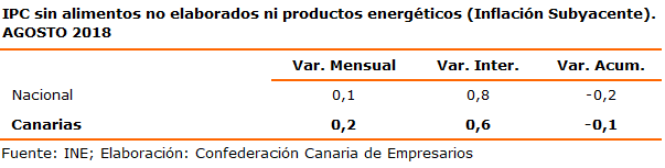 ipc-sin-alimentos-no-elaborados-ni-productos-energeticos-inflacion-subyacente-agosto-2018