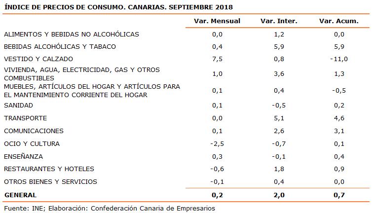 indice-de-precios-de-consumo-canarias-septiembre-2018