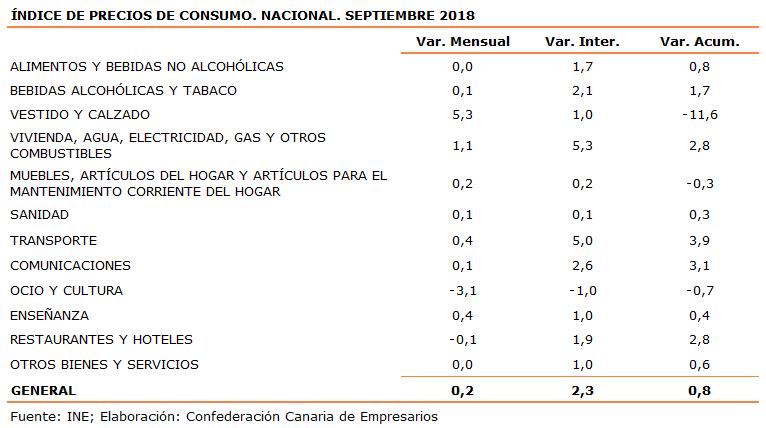 indice-de-precios-de-consumo-nacional-septiembre-2018