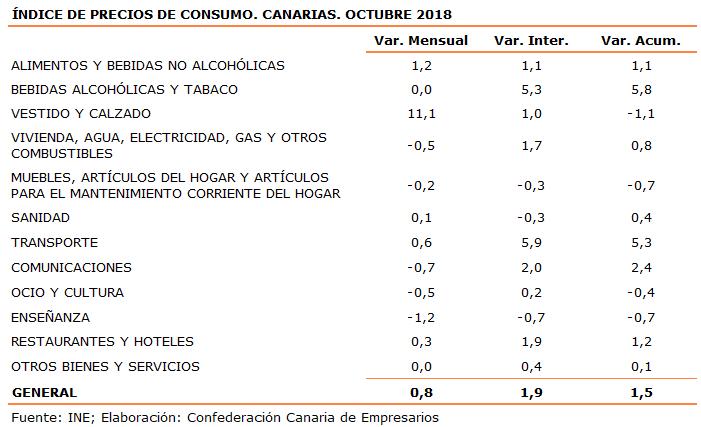 indice-de-precios-de-consumo-canarias-octubre-2018