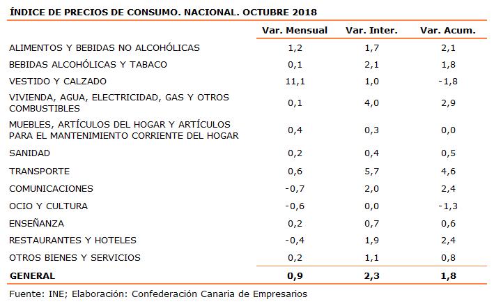indice-de-precios-de-consumo-nacional-octubre-2018