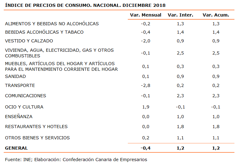 indice-de-precios-de-consumo-nacional-diciembre-2018
