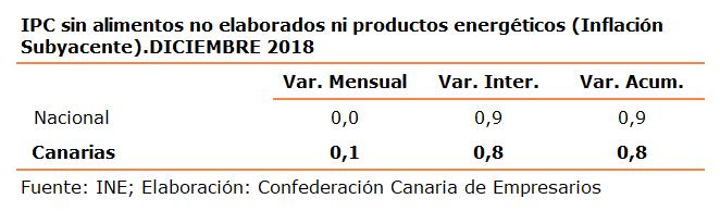 ipc-sin-alimentos-no-elaborados-ni-productos-energeticos-inflacion-subyacente-diciembre-2018