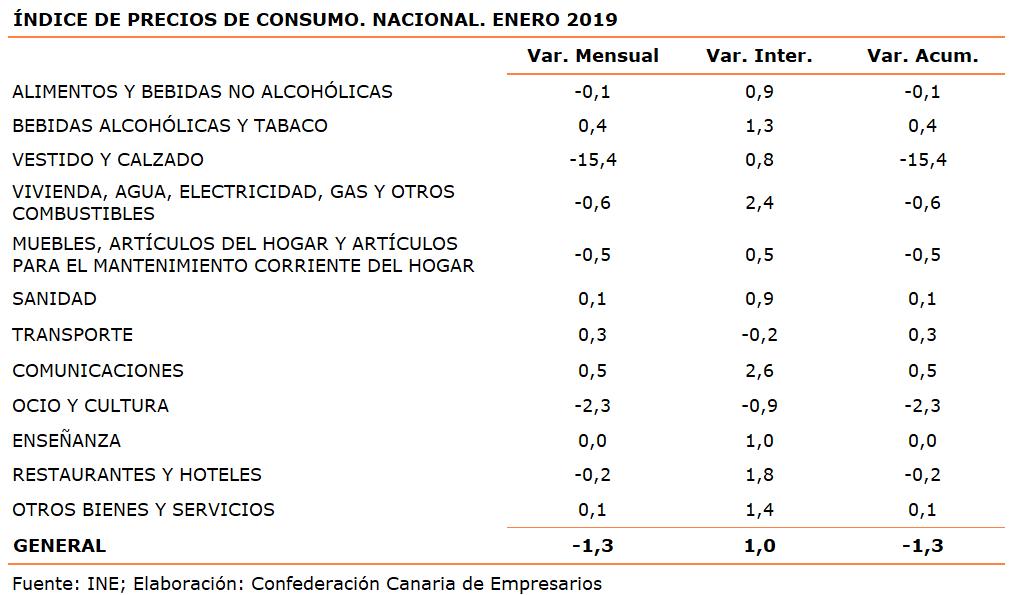 indice-de-precios-de-consumo-nacional-enero-2019