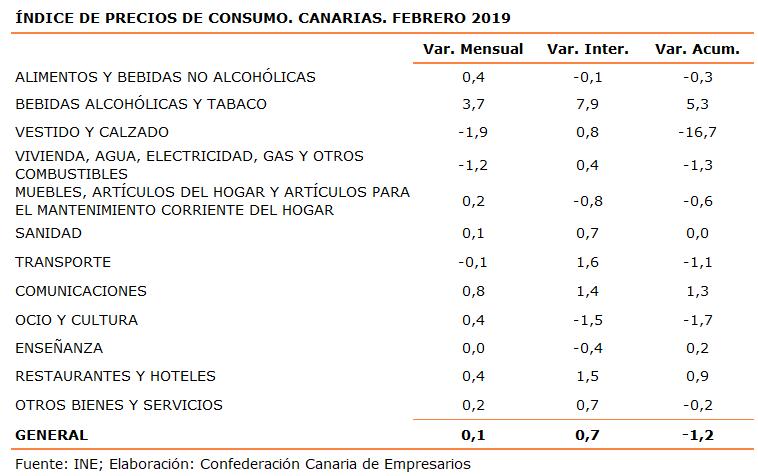 indice-de-precios-de-consumo-canarias-febrero-2019