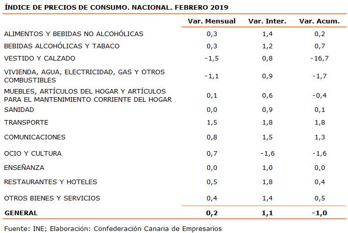 indice-de-precios-de-consumo-nacional-febrero-2019