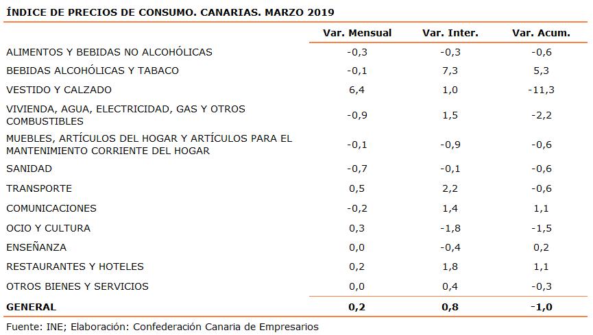 indice-de-precios-de-consumo-canarias-marzo-2019