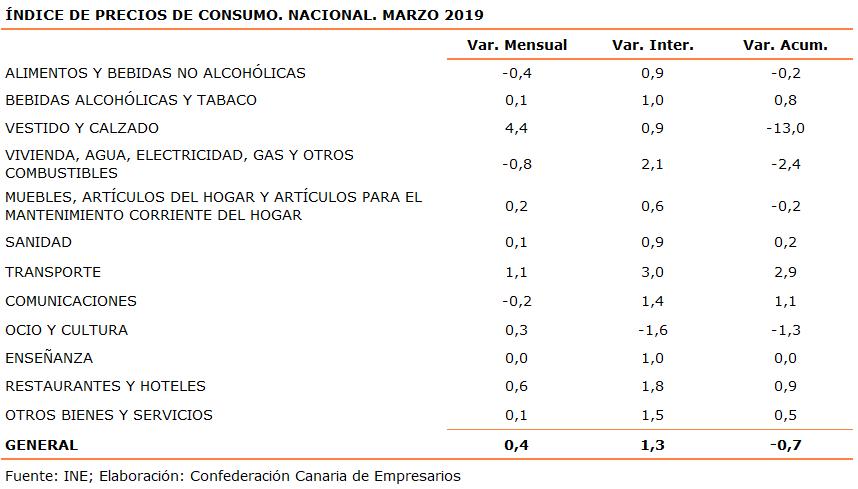 indice-de-precios-de-consumo-nacional-marzo-2019