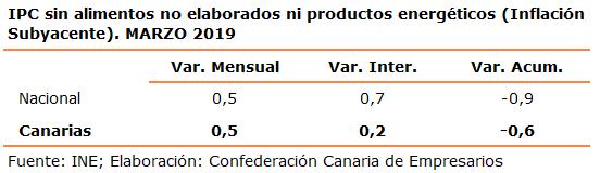 ipc-sin-alimentos-no-elaborados-ni-productos-energeticos-inflacion-subyacente-marzo-2019