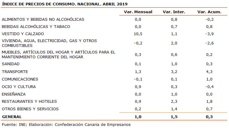 indice-de-precios-de-consumo-nacional-abril-2019
