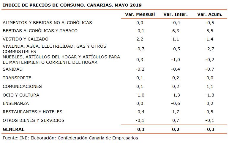 indice-de-precios-de-consumo-canarias-mayo-2019