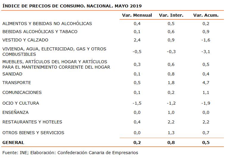 indice-de-precios-de-consumo-nacional-mayo-2019