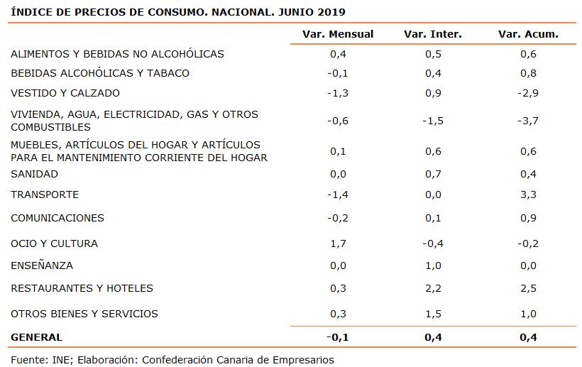 indice-de-precios-de-consumo-nacional-junio-2019