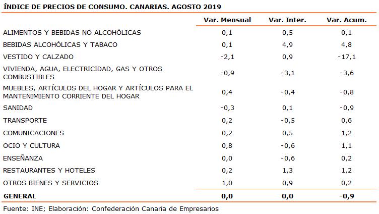 indice-de-precios-de-consumo-canarias-agosto-2019