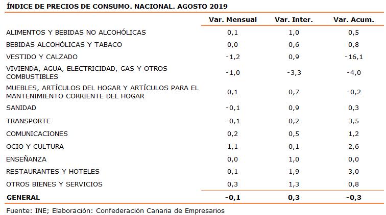 indice-de-precios-de-consumo-nacional-agosto-2019