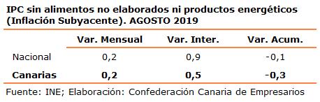 ipc-sin-alimentos-no-elaborados-ni-productos-energeticos-inflacion-subyacente-agosto-2019