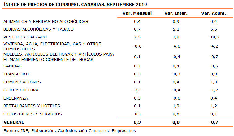 indice-de-precios-de-consumo-canarias-septiembre-2019