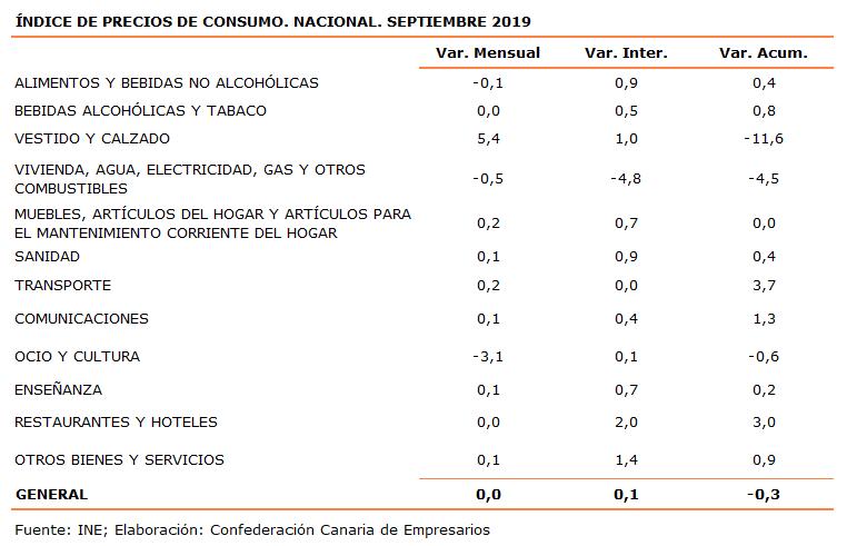 indice-de-precios-de-consumo-nacional-septiembre-2019