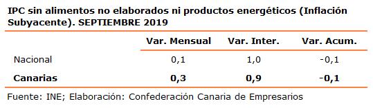 ipc-sin-alimentos-no-elaborados-ni-productos-energeticos-inflacion-subyacente-septiembre-2019