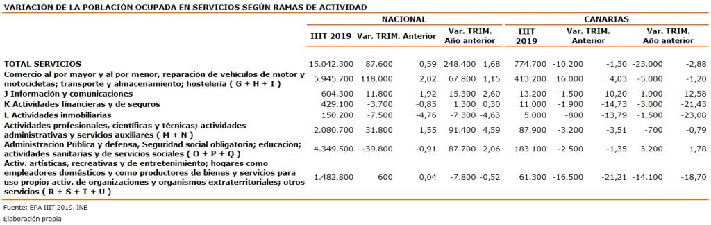 variacion-de-la-poblacion-ocupada-en-servicios-segun-ramas-de-actividad